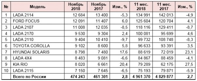 рейтинг подержанных машин модели