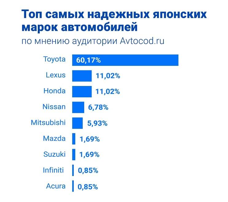 ТОП самых надежных марок авто