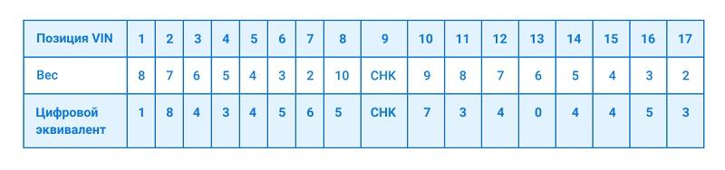 таблица ford