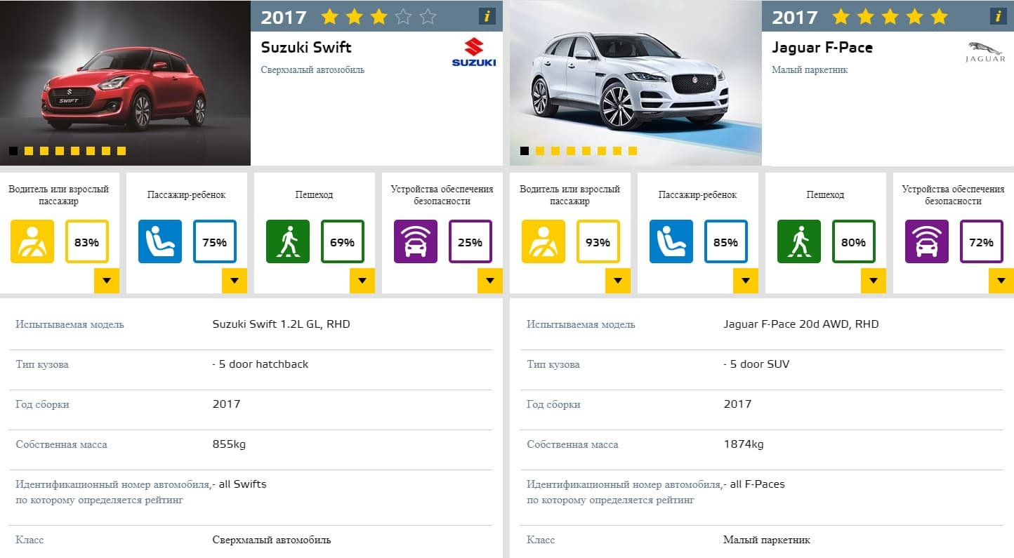 сравнение авто по безопасности