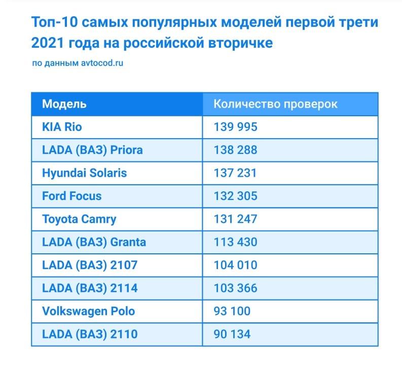 Топ-10 самых популярных автомобилей в первом полугодии 2021 года по данным avtocod.ru