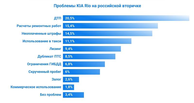 Проблемы KIA RIO на российской вторичке по данным avtocod.ru