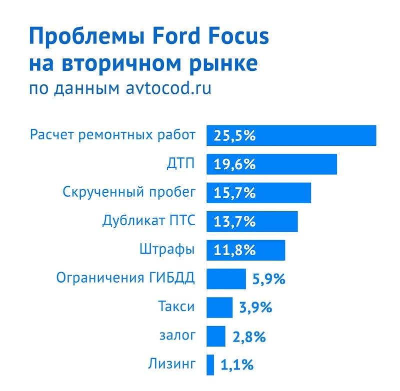 таблица Форд