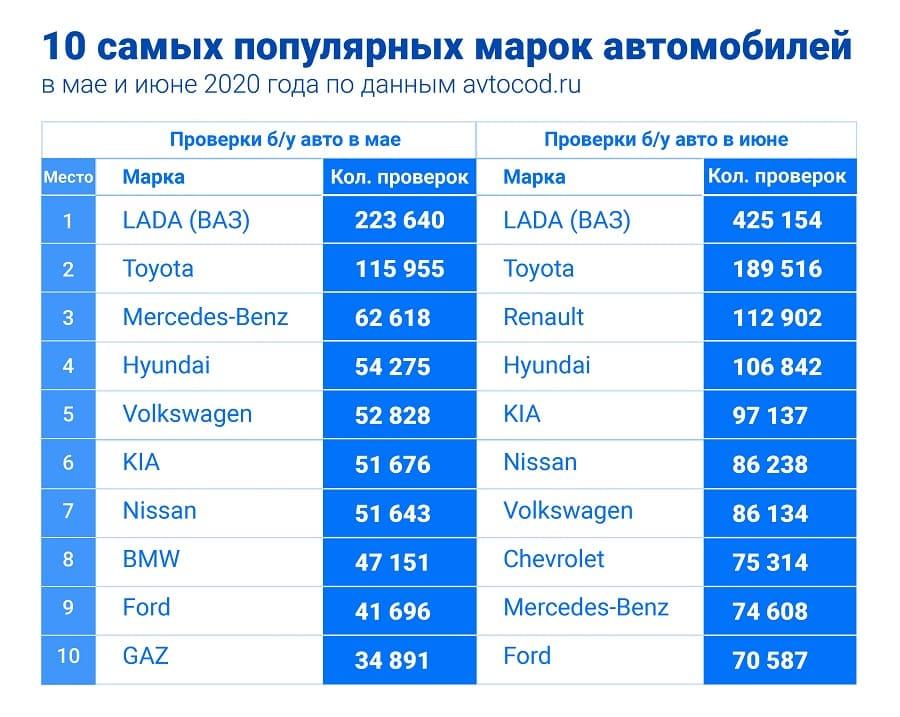 bmw-vybyl-iz-topa-a-mercedes-okazalsya-v-luzerakh-kak-izmenilsya-spros-na-b-u-avtomobili-v-iyune