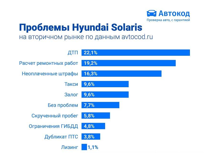 hyundai-solaris-vpervye-v-2020-godu-stal-samym-populyarnym-avtomobilem-na-rynke-b-u