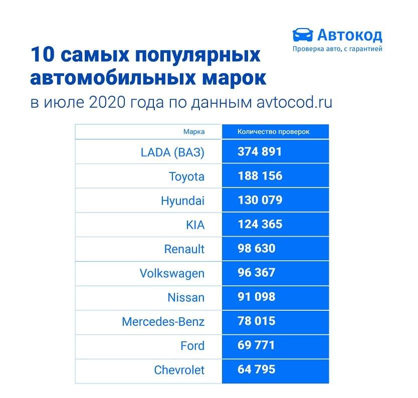 nazvany-10-samykh-populyarnykh-marok-iyulya-2020-goda