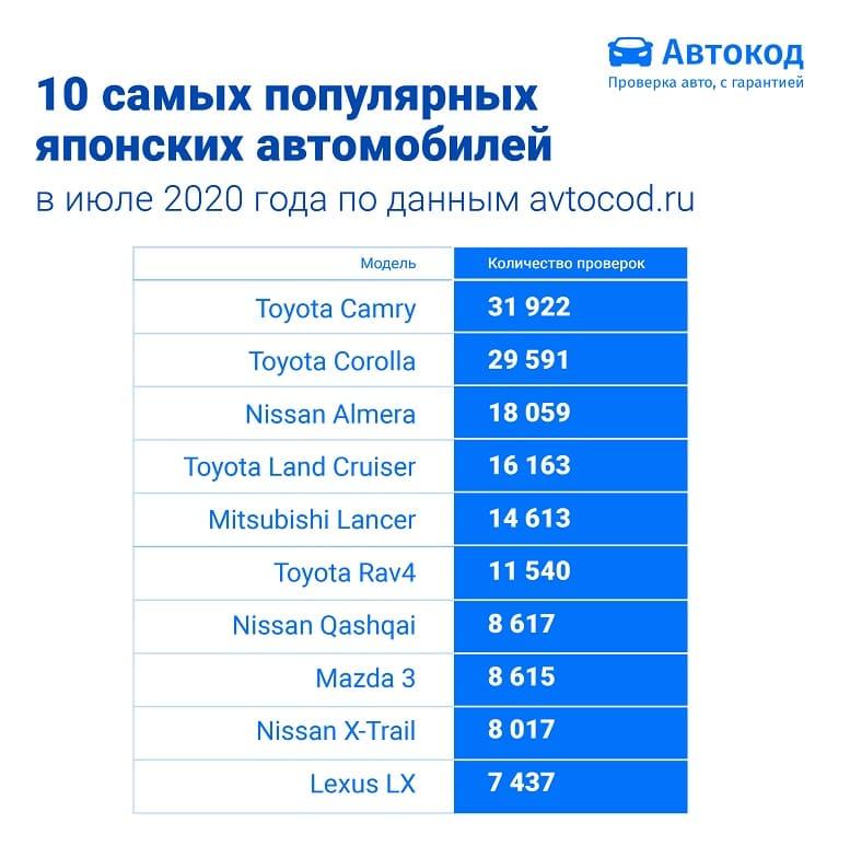 sostavlen-top-10-samykh-populyarnykh-yaponskikh-avtomobilej-na-vtorichnom-rynke-v-iyule