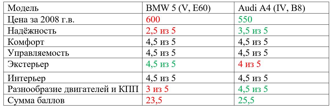 sravnenie-BMW-5-Audi-A4