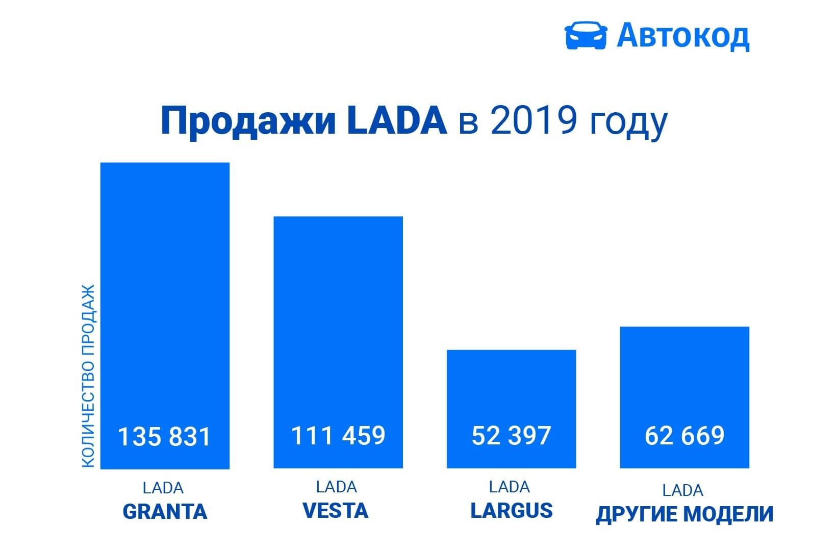 statistika-avtocod